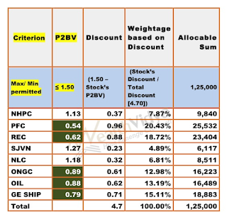 Table shows allocation based on P2BV Ratio