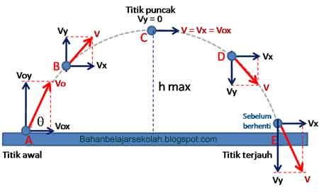 Proyeksi vektor kecepatan di sebarang titik lintasan