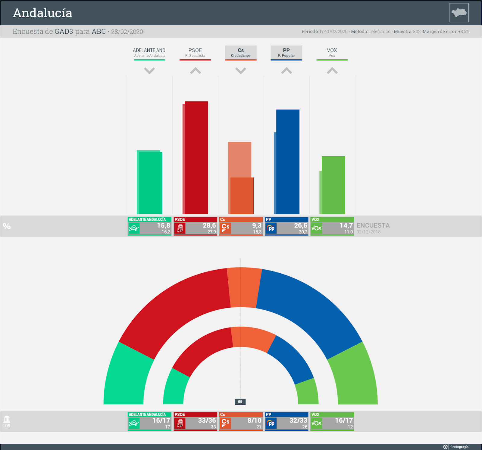 Gráfico de la encuesta para elecciones autonómicas en Andalucía realizada por GAD3 para ABC, 28 de febrero de 2020