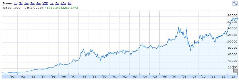 Ценные бумаги Berkshire Hathaway