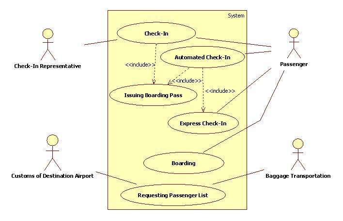 Airline Reservation System Uml Diagrams - Most Popular ...