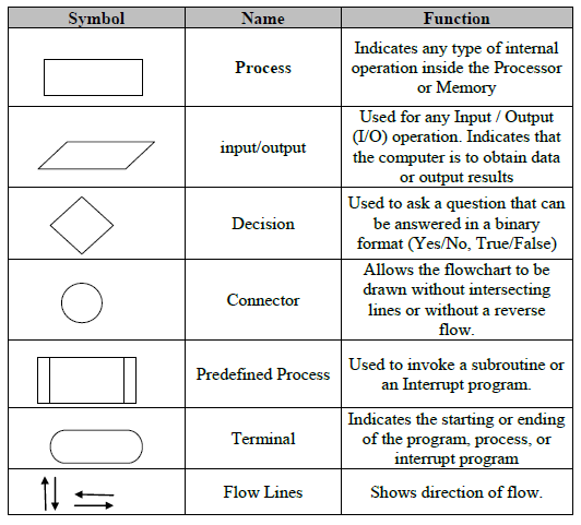 Flowchart 18 on process flow chart symbols meanings