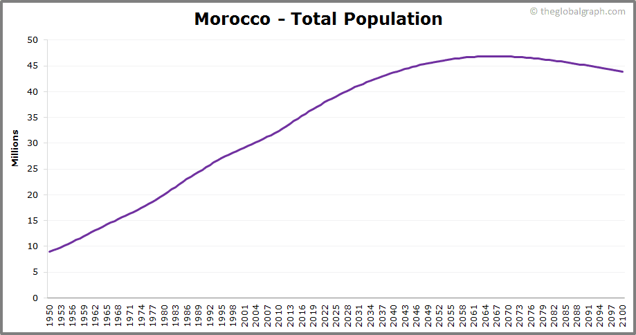 Morocco  Total Population Trend