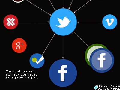 Minus #googleplus, Twitter connects most social networks // via #hshdsh