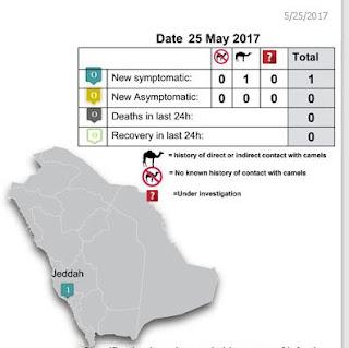 http://www.moh.gov.sa/en/CCC/PressReleases/Pages/statistics-2017-05-25-001.aspx
