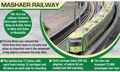 Hajj Metro Train Mashaer Railway to Holy Sites