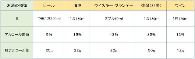 【カラダ】血圧の正常値!!ライフスタイルによる血圧の変動への影響とは?