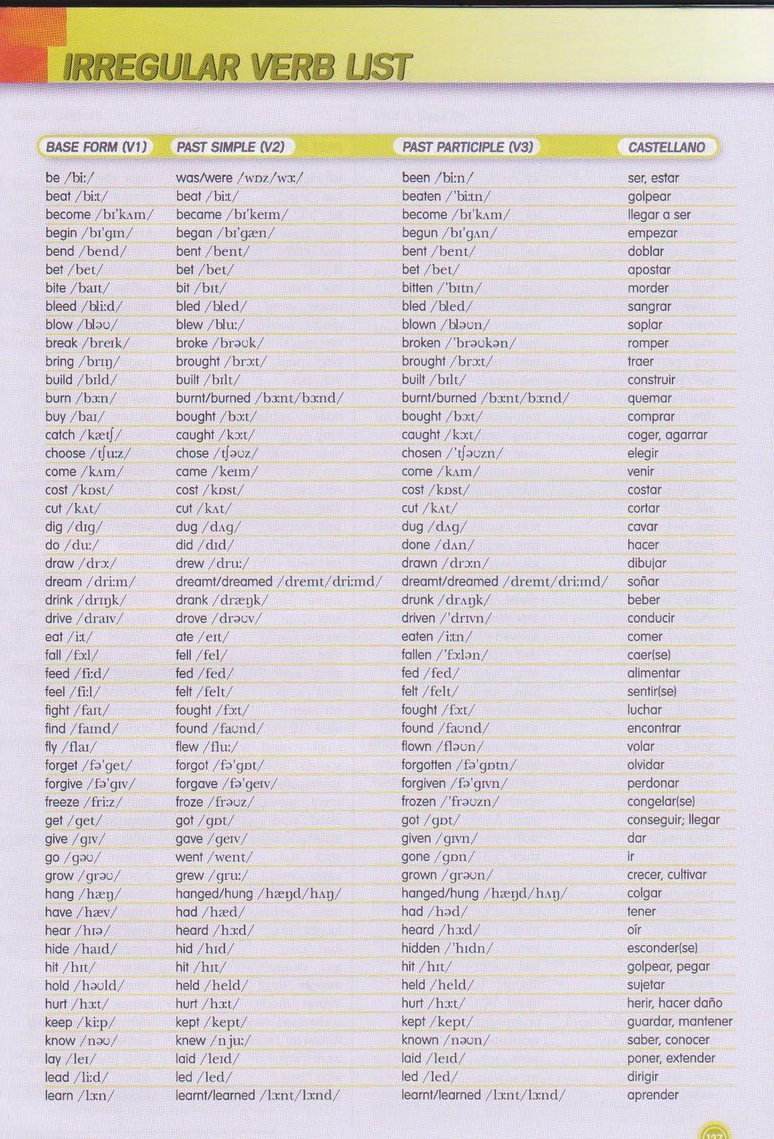 List Of Present Tense Verb