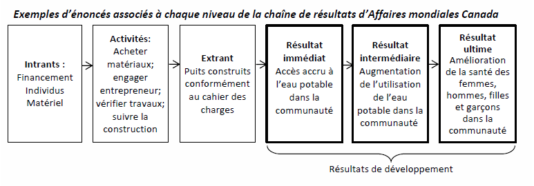 The GAC results chain in French - differences in wording from English
