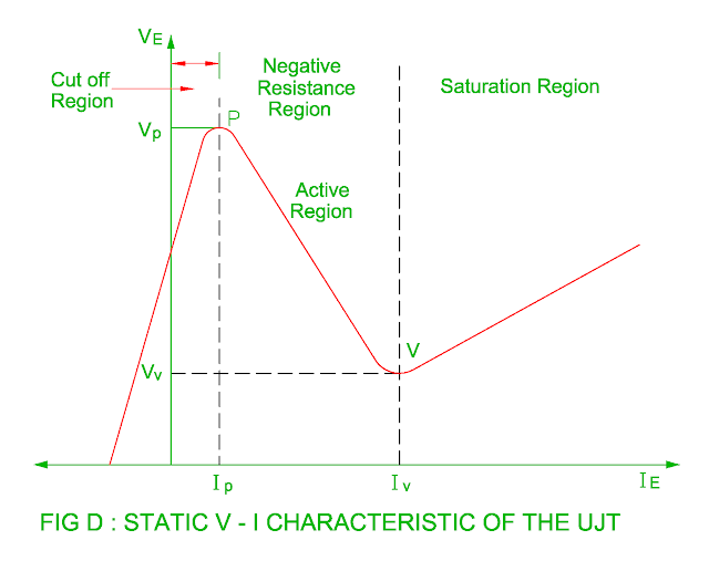 static v-i characteristic of the ujt