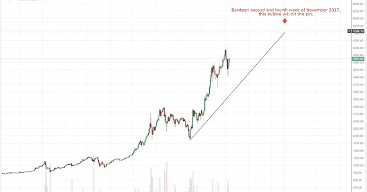 Bitcoin - a bubble, popping soon.
