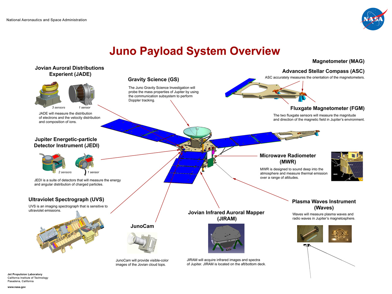 Orbiter.ch Space News: NASA'S Juno Spacecraft Launches To ...