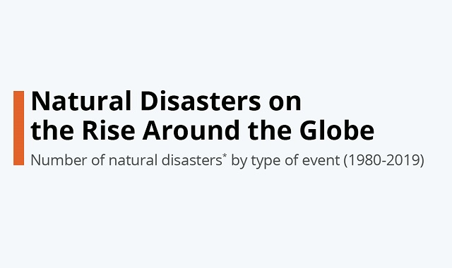 The Rise of Natural Disasters across the Globe