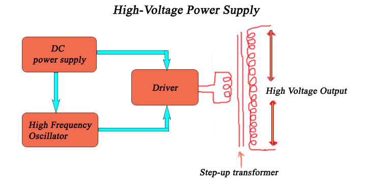 High Voltage Power-Supply Using Ignition Coil (DIY Plasma