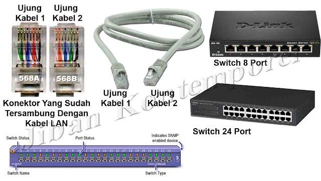 Agar Aplikasi Dapodik Dapat Diakses Oleh Beberapa Komputer Dengan Menggunakan Kabel LAN/UTP