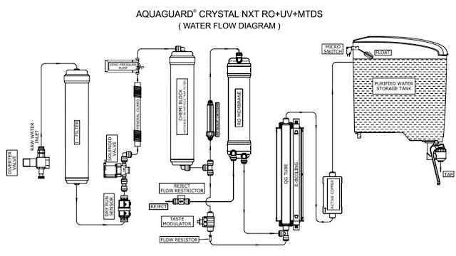 RO UV MTDS