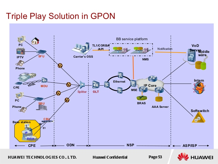 Network Security & Cryptography: What is GPon And OLT