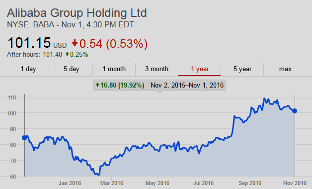 Alibaba Group Holding Ltd - NYSE: BABA - 1-year Chart