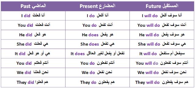 شرح الأفعال المساعدة بالانجليزية