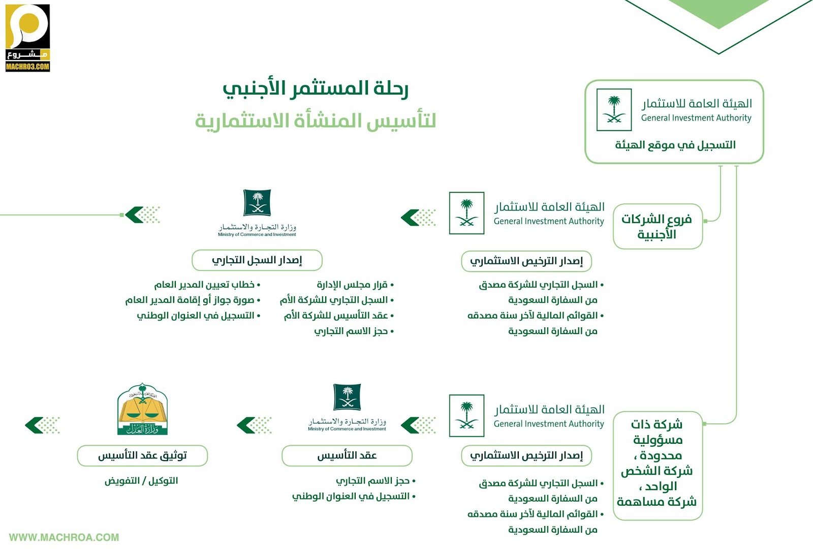 شروط, الاستثمار, الاجنبي, السعودية