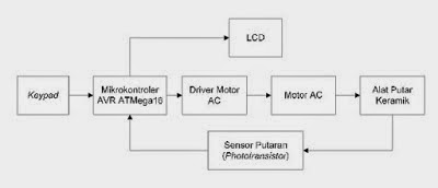 Belajar Mikrokontroler Untuk Pemula