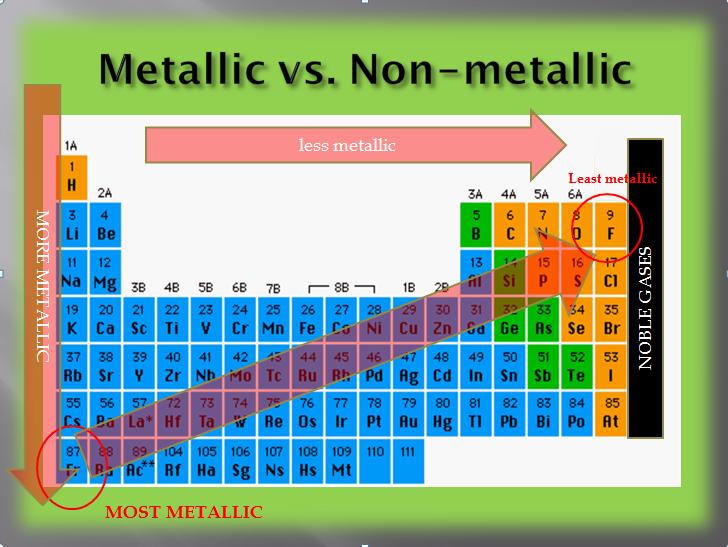 Periodic Table Metallic Character
