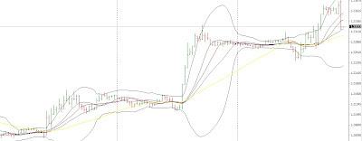 Cambio euro dollaro 27 luglio: entrata con secondo attraversamento 1