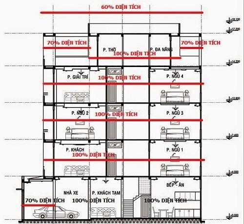 Báo giá xây dựng phần thô 2017