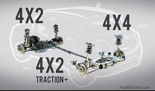 Fiat 500X Drivetrain