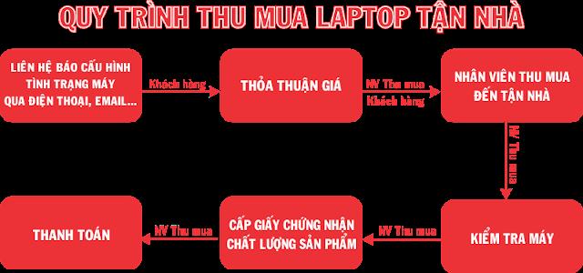Thu-mua-laptop-cu-gia-cao5