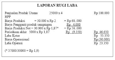Akuntansi Produk Sampingan 4