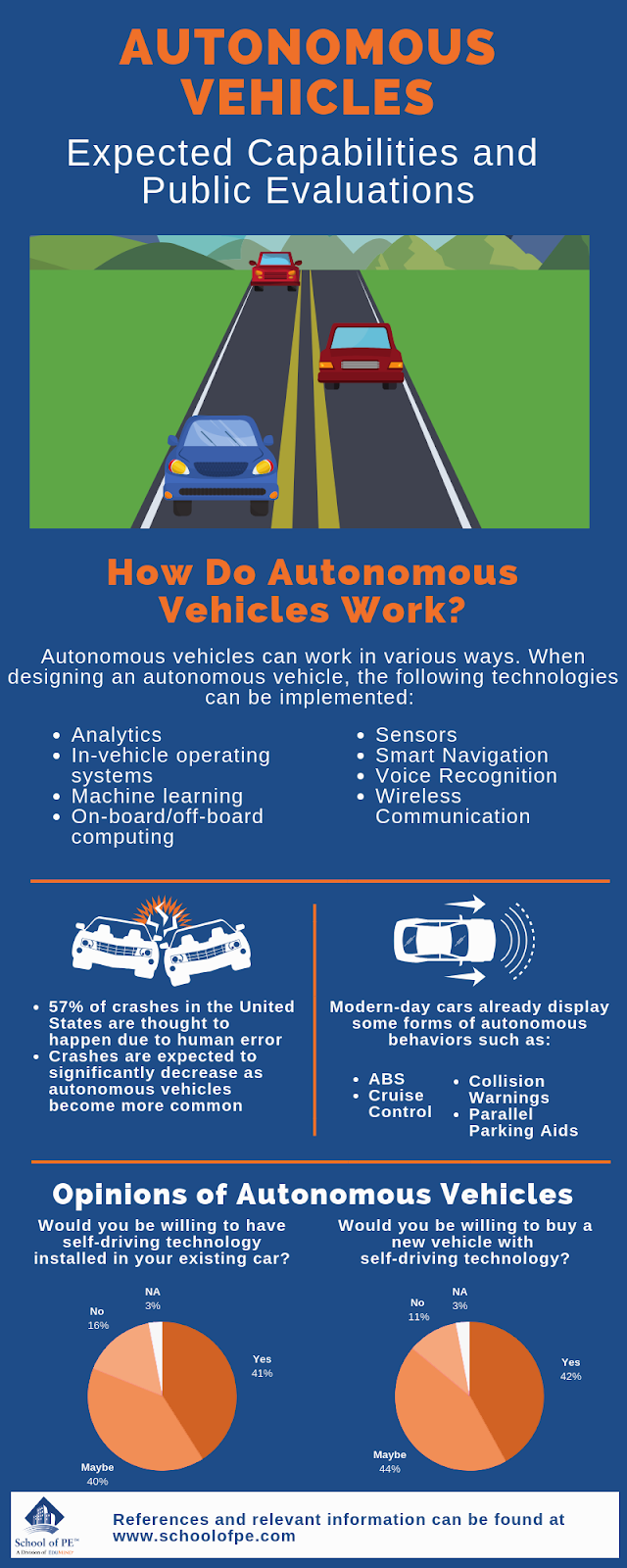It is expected for autonomous vehicles to outnumber human-driven vehicles by 2030. With a big push for autonomous vehicles, professional engineers are constantly evaluating practicality and safety for self-driving cars