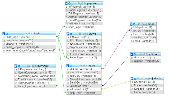Struktur Database Aplikasi Pendataan