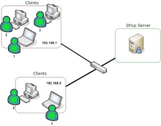 DHCP Server dan DHCP Client