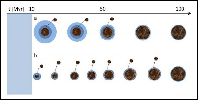 Illustration of two possible scenarios for the formation and evolution of Venus.  Scenario (a) The protoplanet Venus was originally formed inside the gas dust cloud, capturing the hydrogen proto-atmosphere. Then it further increased its mass as a result of the fall of small space bodies onto it.  Scenario (b) Only small planetary embryos were originally formed in a protoplanetary cloud, and then the planet Venus was formed during collisions between embryos. Credit: Nikolai Erkaev