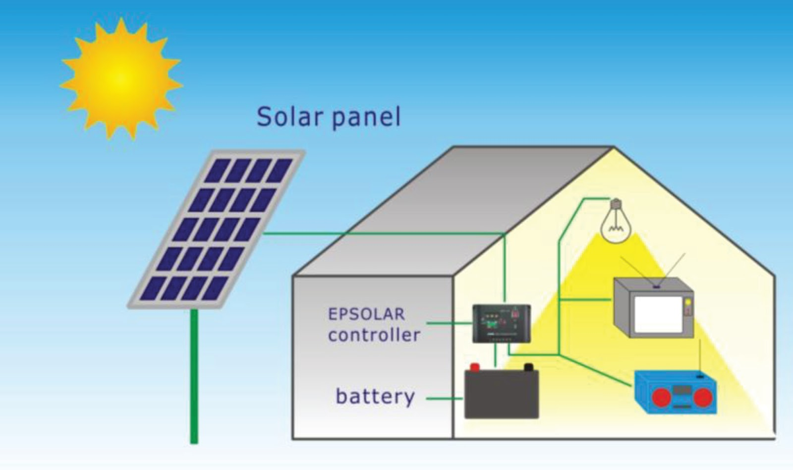 How A Solar Panel Works Diagram Schematics Wiring Diagrams Panels Work 01 14 Jual Cell Listrik Tenaga Graphic Of System