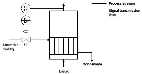 Control loop configurations for chemical process variables