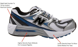 Stability running shoes for overpronator