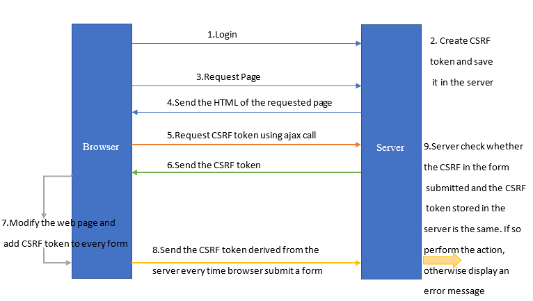implement CSRF protection - Synchronizer token pattern