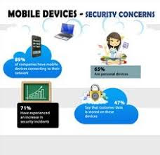 Mobile Device Security Concerns