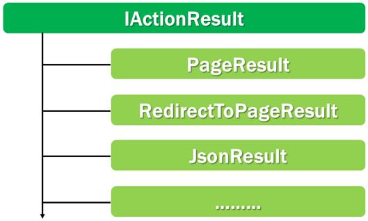 asp.net core iactionresult interface