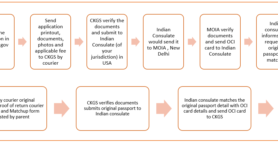 How to apply for OCI card for new born in USA by post - CKGS ...
