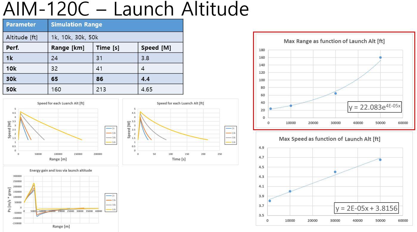 JaeSan's Aeronautics: AIM-120C Study using Missile-SIM : Part 2