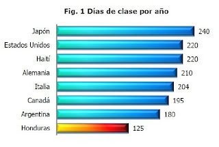 Number of days of class per school year by country