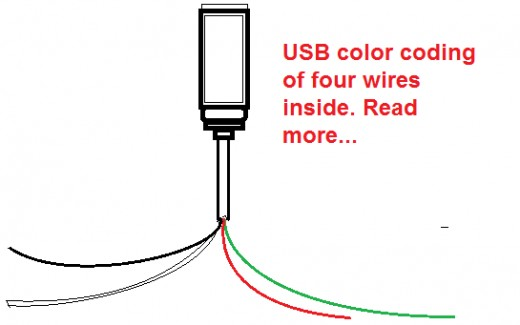 usb color code of wires