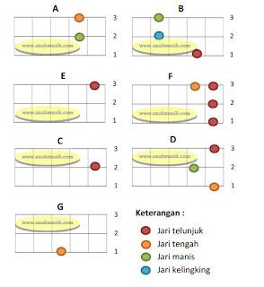 Kunci Kentrung (Gitar Ukulele) Senar 3 Untuk Pemula Mayor