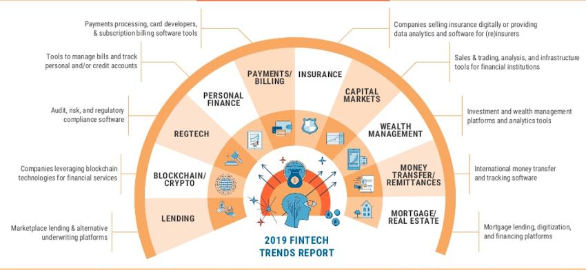 2019 Fintech Trends To Watch by CBInsights