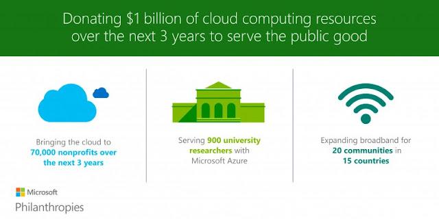 A Microsoft felajánlása három fő területre koncentrál annak érdekében, hogy a felhő technológia a legszélesebb értelemben a közjót szolgálja: a felhőszolgáltatást biztosít civil szervezeteknek, tovább növeli az egyetemi kutatók ezekhez való hozzáférését, továbbá segít leküzdeni az internethozzáférés nehézségeit.