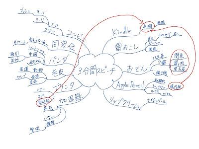 ミニマインドマップ 「3分間スピーチ」 (作: 塚原 美樹) ~ 矢印を描く