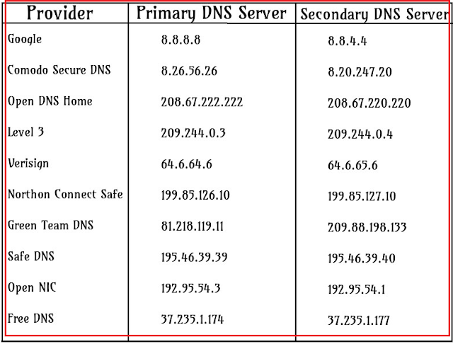 Internet slow? Speed up your Internet Speed by changing the DNS server physically